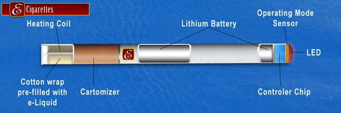 Ecigarette Parts